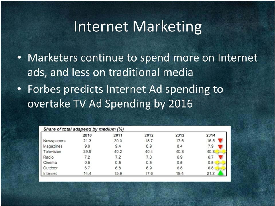 traditional media Forbes predicts Internet