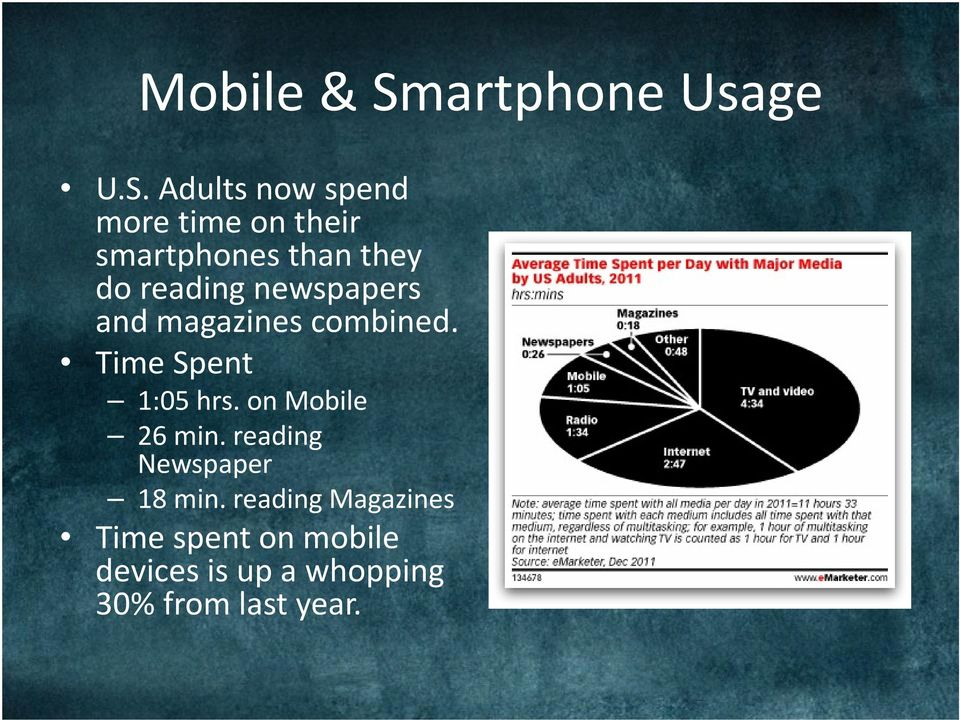 Adults now spend more time on their smartphones than they do reading