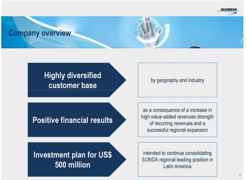 of recurring revenues and a successful regional expansion Investment plan for US$ 500