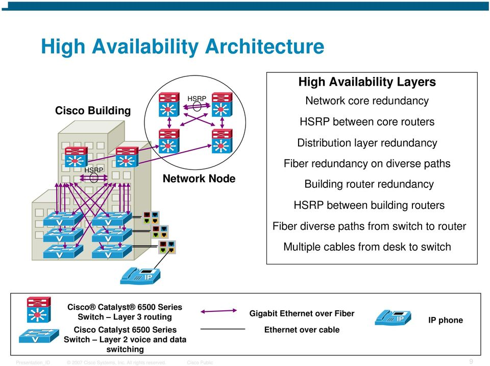 building routers Fiber diverse paths from switch to router Multiple cables from desk to switch Cisco Catalyst 6500 Series Switch