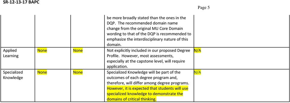 None None Not explicitly included in our proposed Degree N/A Profile. However, most assessments, especially at the capstone level, will require application.