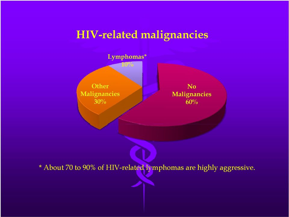 No Malignancies 60% * About 70 to 90%