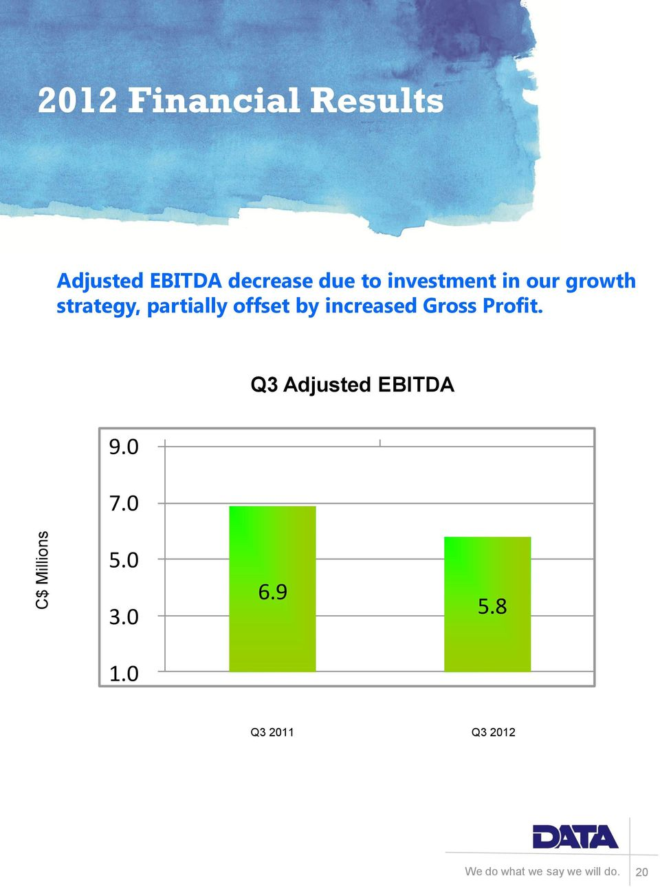 partially offset by increased Gross Profit.