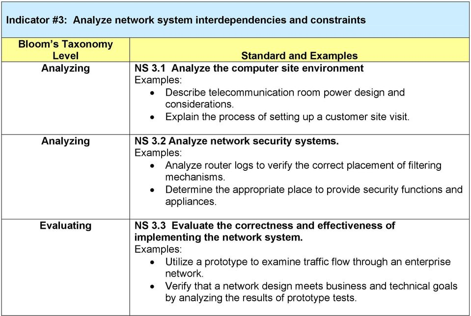 2 Analyze network security systems. Analyze router logs to verify the correct placement of filtering mechanisms.