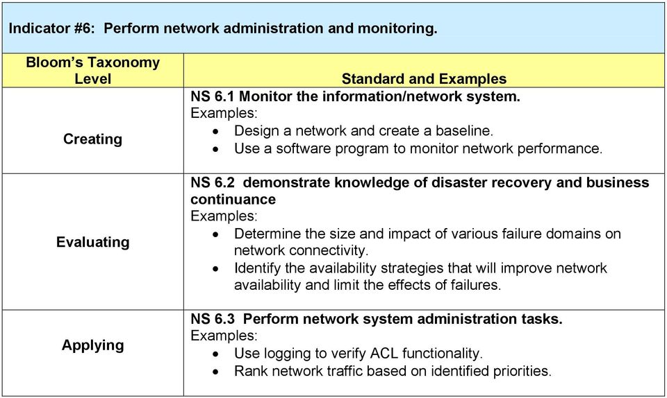 2 demonstrate knowledge of disaster recovery and business continuance Determine the size and impact of various failure domains on network connectivity.