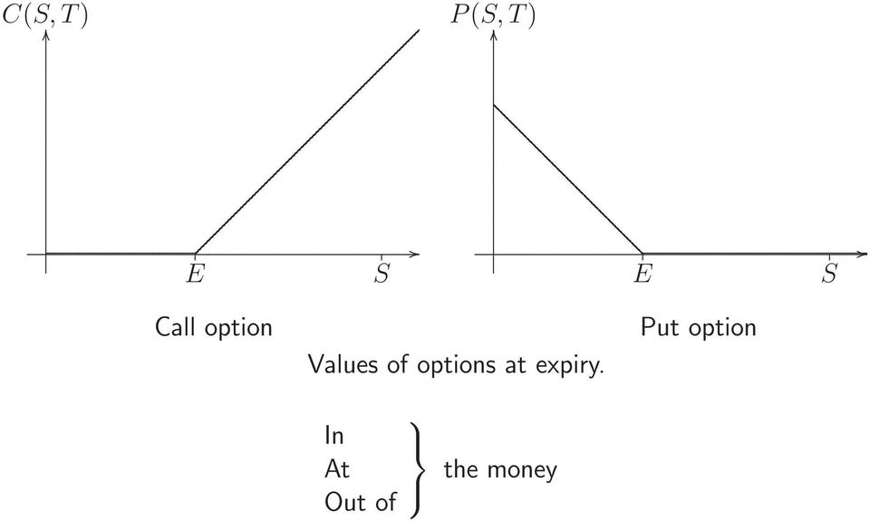 Values of options at expiry.