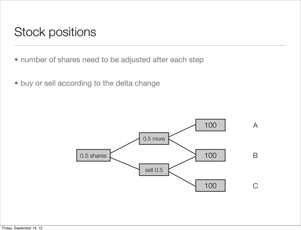 sell according to the delta change 100
