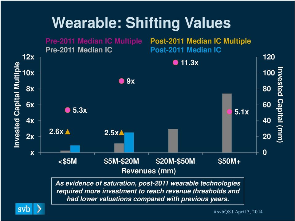 3x <$5M $5M-$20M $20M-$50M $50M+ Revenues (mm) As evidence of saturation, post-2011 wearable technologies