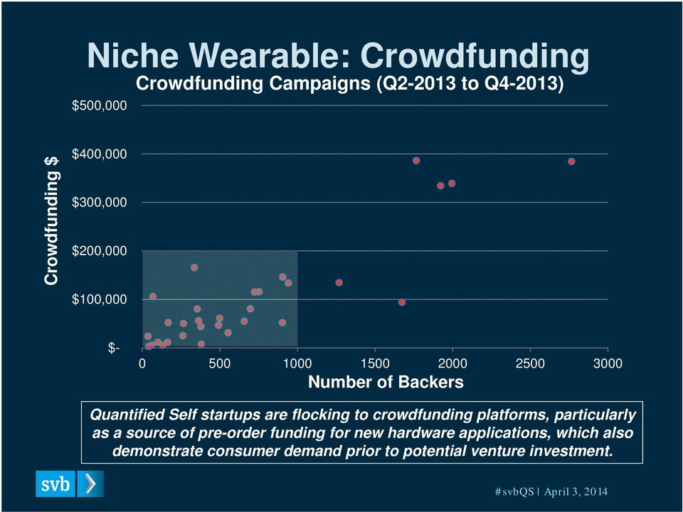 Self startups are flocking to crowdfunding platforms, particularly as a source of pre-order funding