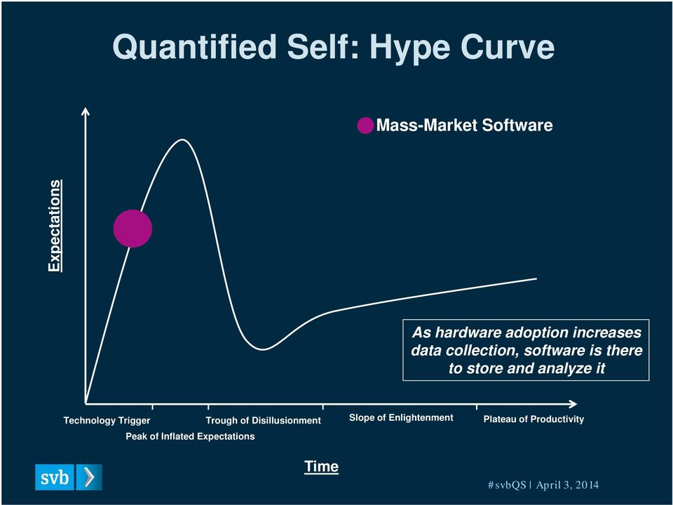 store and analyze it Technology Trigger Trough of Disillusionment