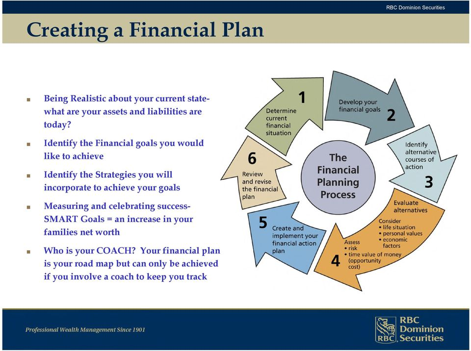 Identify the Financial goals you would like to achieve Identify the Strategies you will incorporate to achieve