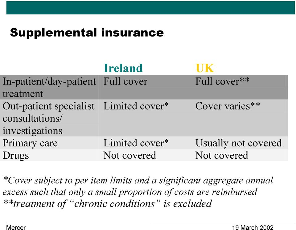 not covered Drugs Not covered Not covered *Cover subject to per item limits and a significant aggregate