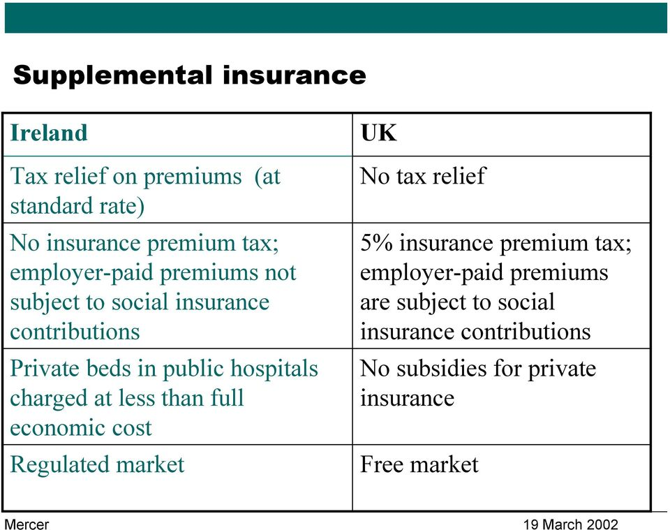 charged at less than full economic cost Regulated market UK No tax relief 5% insurance premium tax;