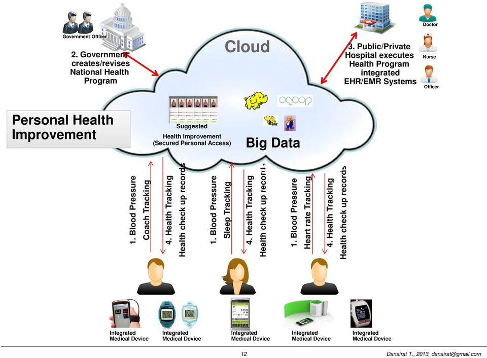 Government creates/revises National Health Program Personal Health Improvement Cloud Suggested Health Improvement (Secured Personal Access) Big Data Doctor