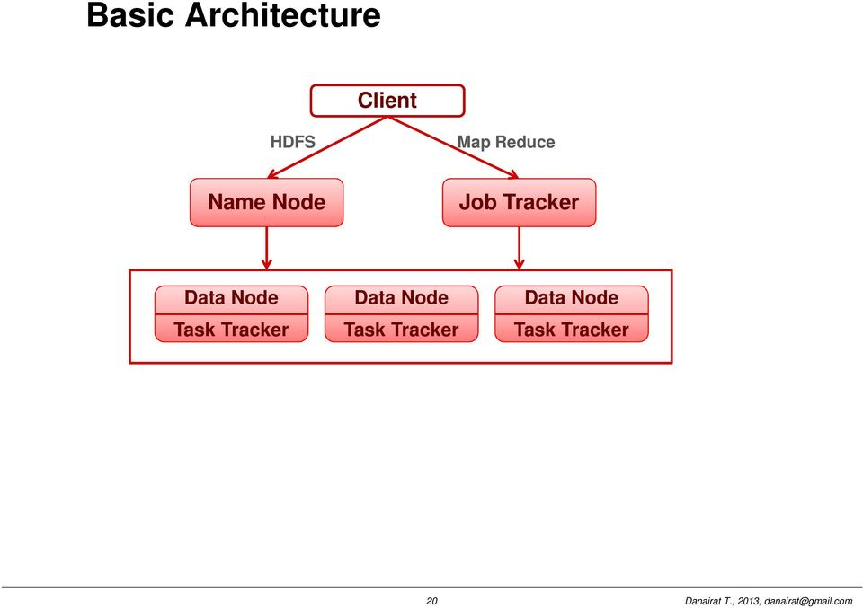Data Node Task Tracker Data Node