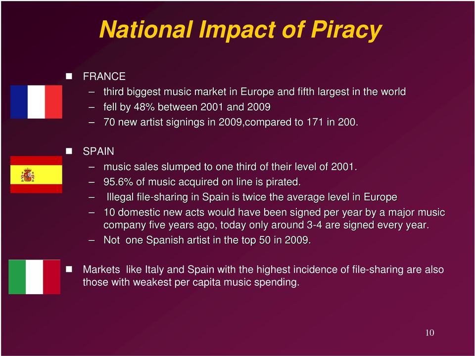 Illegal file-sharing in Spain is twice the average level in Europe 10 domestic new acts would have been signed per year by a major music company five years ago, today