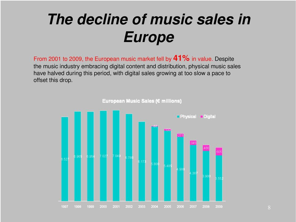 Despite the music industry embracing digital content and distribution,