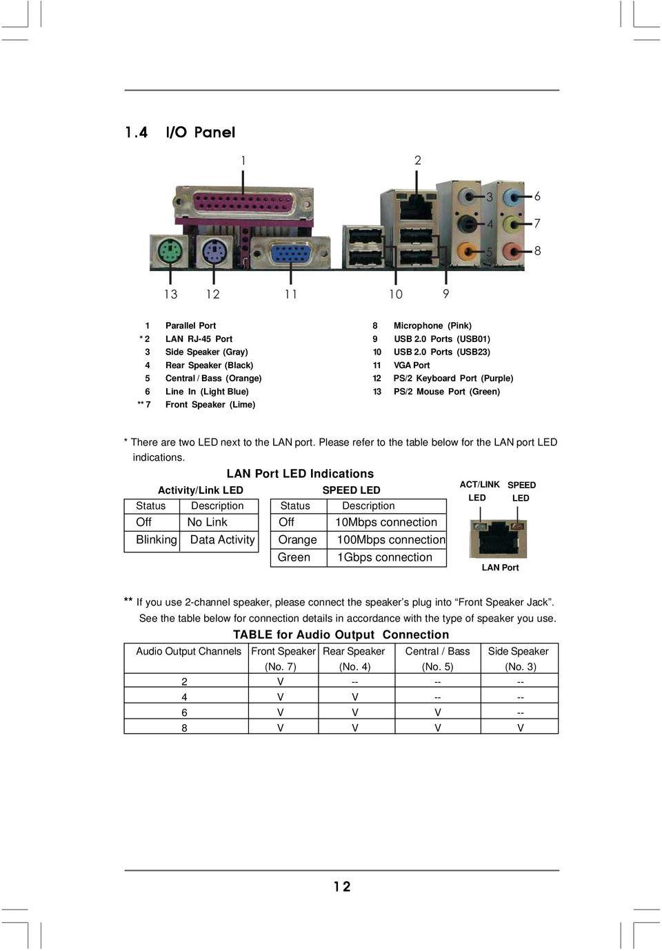 LED next to the LAN port. Please refer to the table below for the LAN port LED indications.