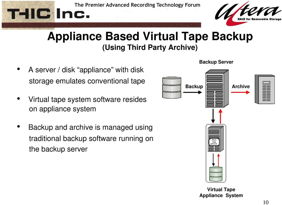 Virtual tape system software resides on appliance system Backup and archive is managed