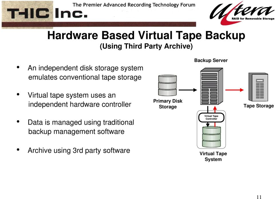 hardware controller Primary Disk Storage Tape Storage Data is managed using traditional backup