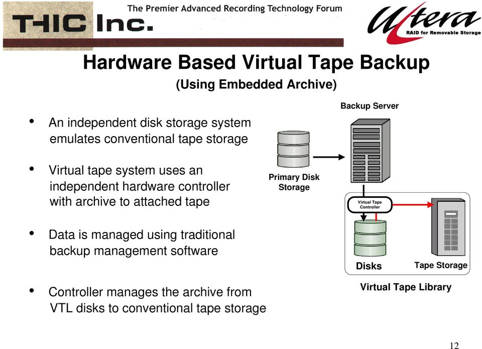 to attached tape Primary Disk Storage Virtual Tape Controller Data is managed using traditional backup management