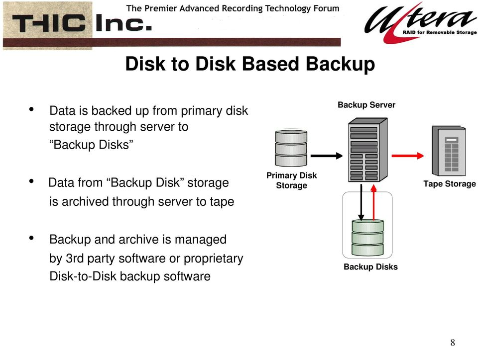 through server to tape Primary Disk Storage Tape Storage Backup and archive is