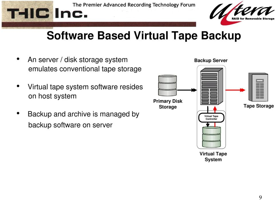 host system Backup and archive is managed by backup software on server Primary
