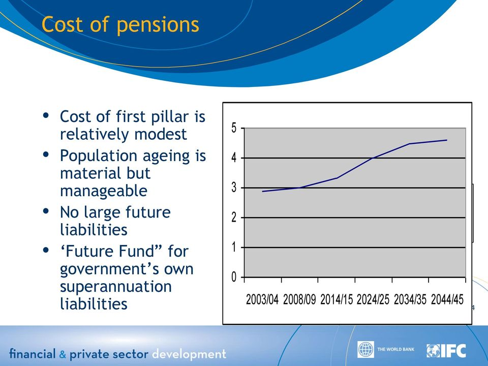 government s own superannuation liabilities 90 580 470 60 350 East 40 2 West