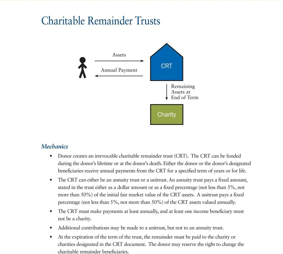 Either the donor or the donor s designated beneficiaries receive annual payments from the CRT for a specified term of years or for life. The CRT can either be an annuity trust or a unitrust.