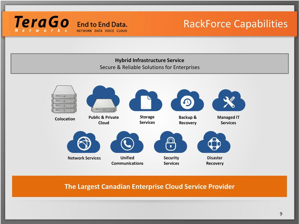 Backup & Recovery Managed IT Services Network Services Unified Communications