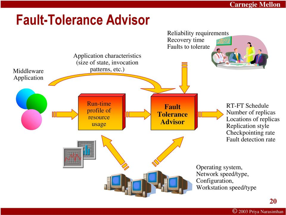 ) Reliability requirements Recovery time Faults to tolerate Run-time profile of resource usage Fault