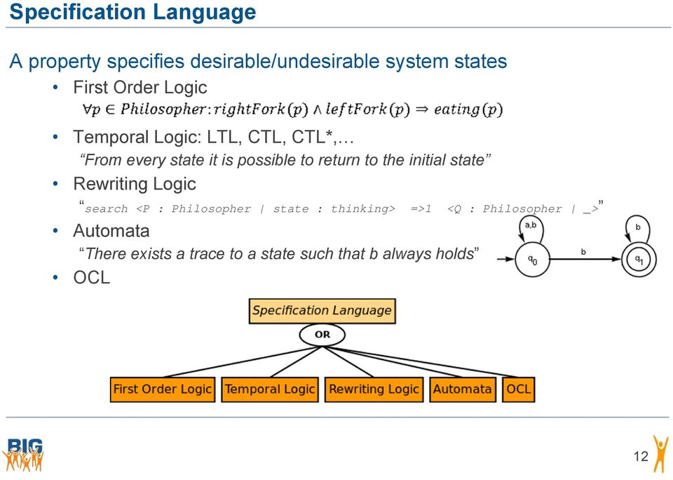 to the initial state Rewriting Logic search <P : Philosopher state : thinking> =>1 <Q