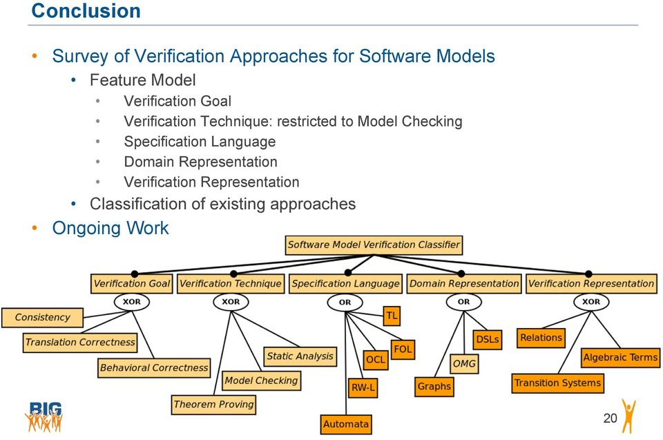 to Model Checking Specification Language Domain Representation