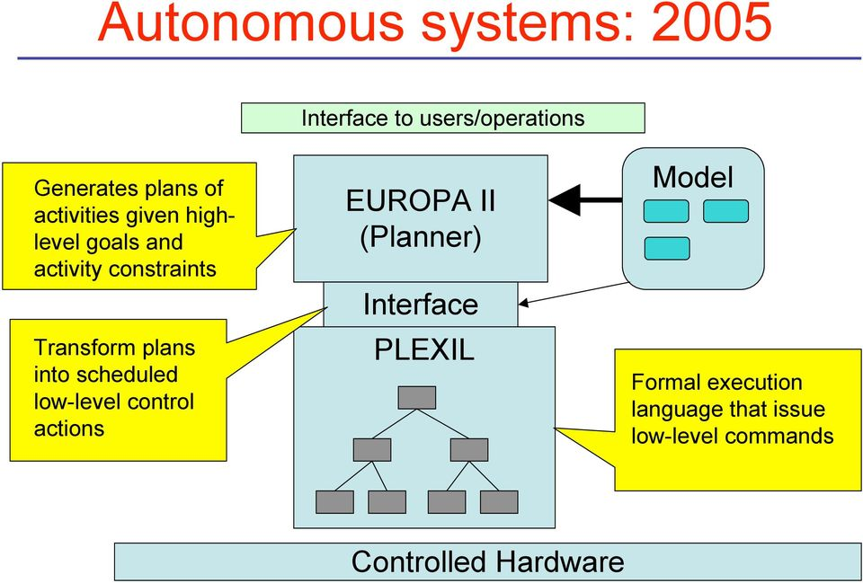 into scheduled low-level control actions EUROPA II (Planner) Interface