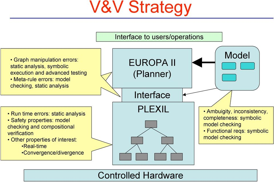 compositional verification Other properties of interest: Real-time Convergence/divergence EUROPA II (Planner) Interface PLEXIL