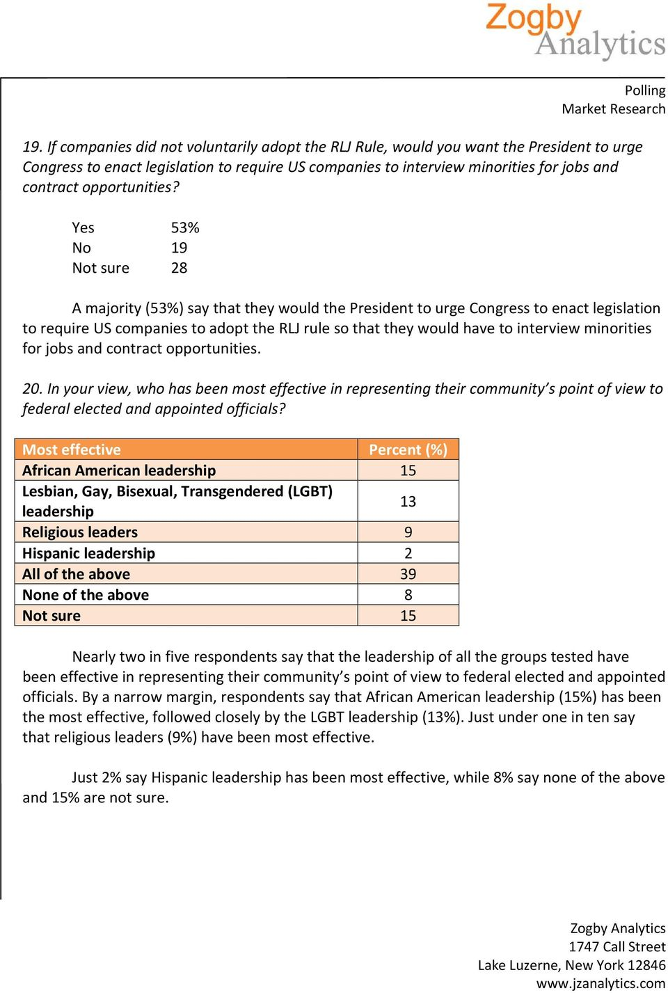 Yes 53% No 19 Not sure 28 A majority (53%) say that they would the President to urge Congress to enact legislation to require US companies to adopt the RLJ rule so that they would have to interview