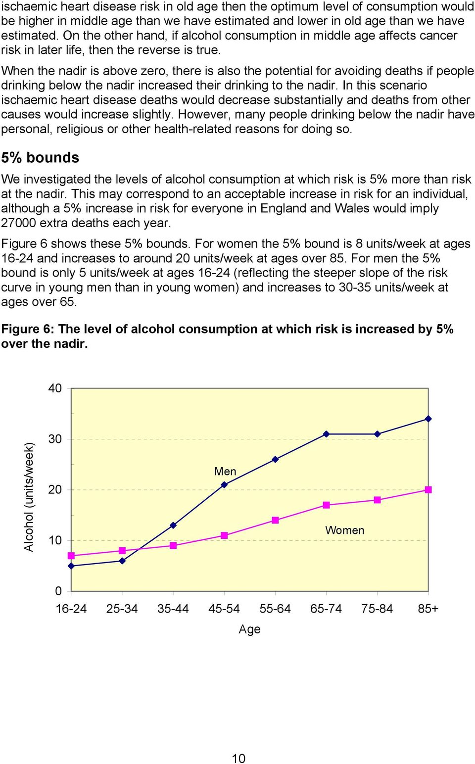 When the nadir is above zero, there is also the potential for avoiding deaths if people drinking below the nadir increased their drinking to the nadir.