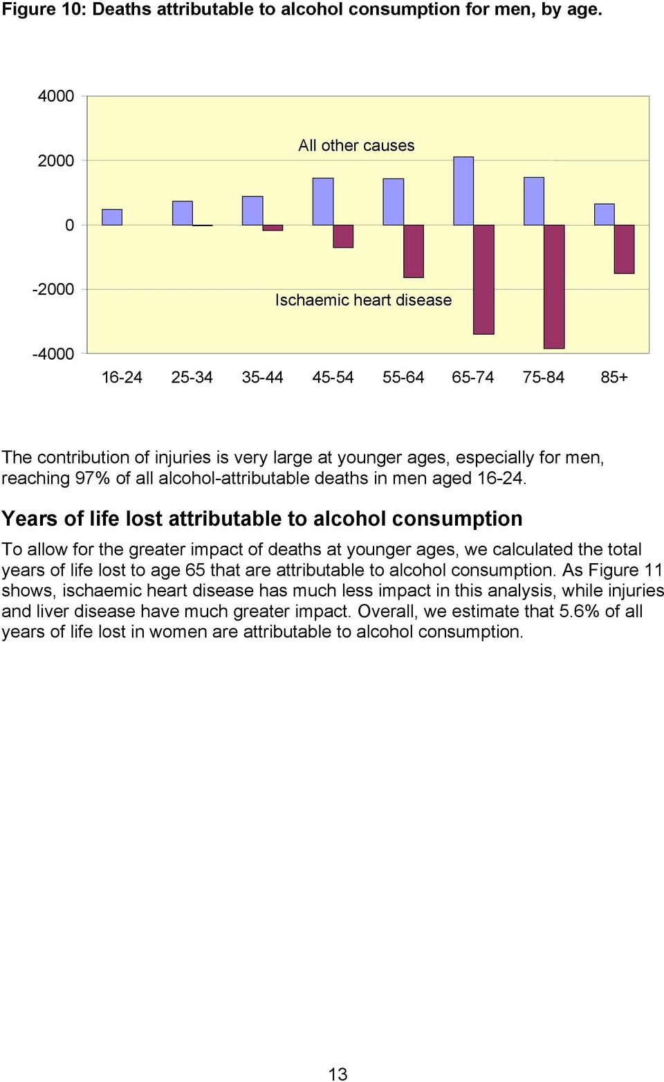 reaching 97% of all alcohol-attributable deaths in men aged 16-24.