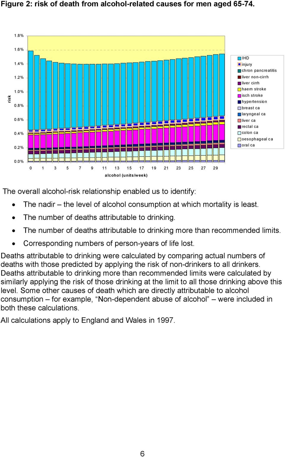 0% 0 1 3 5 7 9 11 13 15 17 19 21 23 25 27 29 alcohol (units/week) The overall alcohol-risk relationship enabled us to identify: The nadir the level of alcohol consumption at which mortality is least.