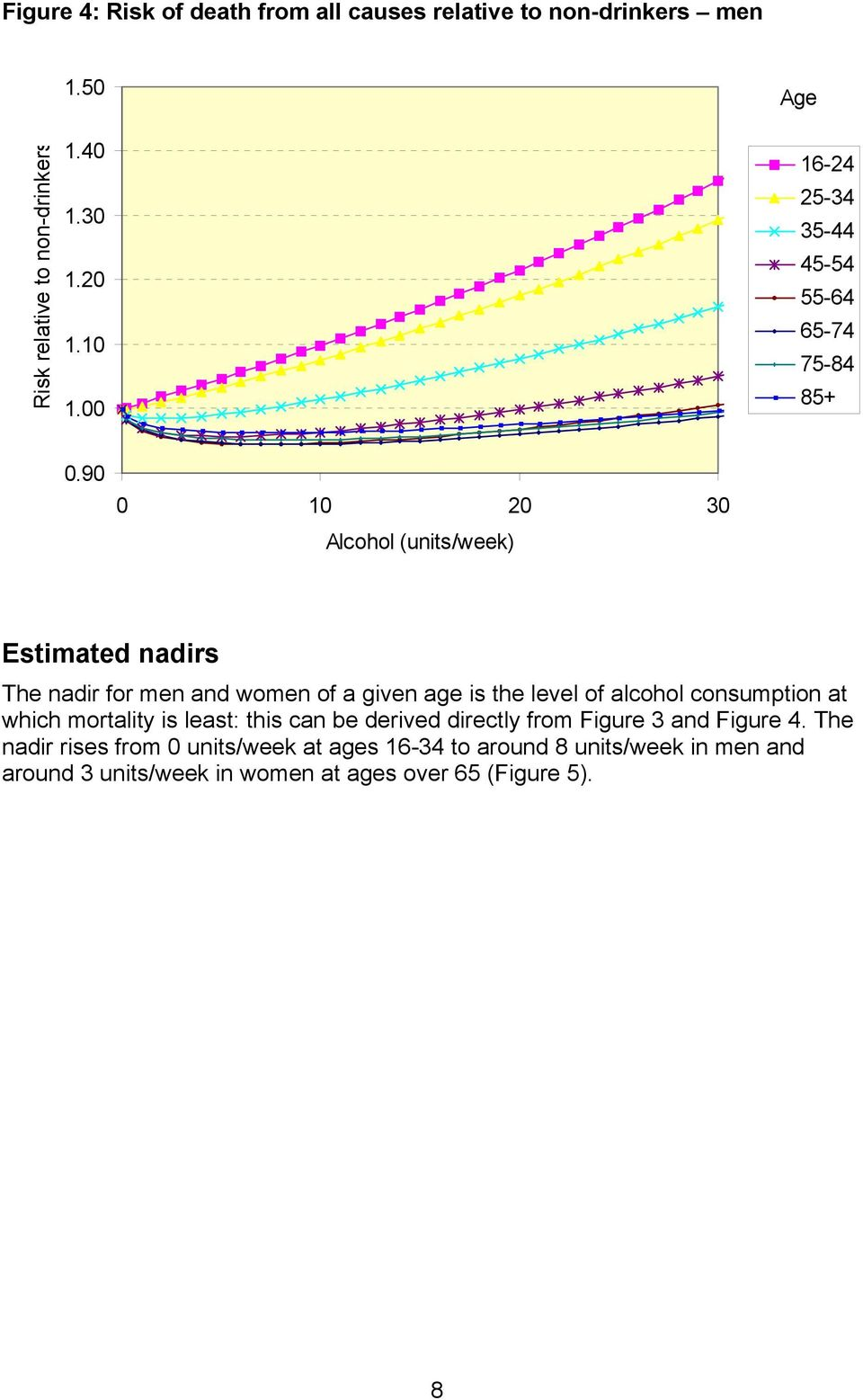 90 0 10 20 30 Alcohol (units/week) Estimated nadirs The nadir for men and women of a given age is the level of alcohol consumption at