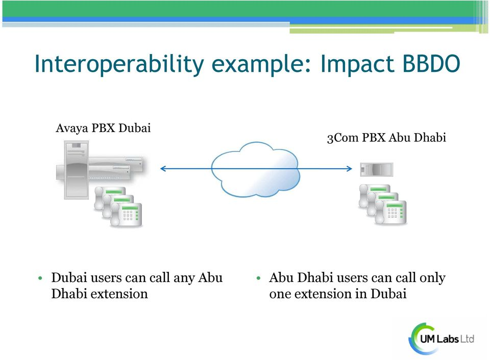 users can call any Abu Dhabi extension Abu