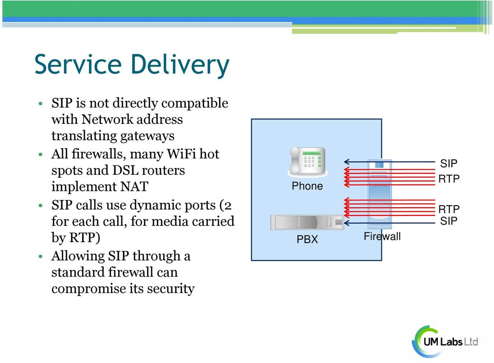 calls use dynamic ports (2 for each call, for media carried by RTP) Allowing SIP