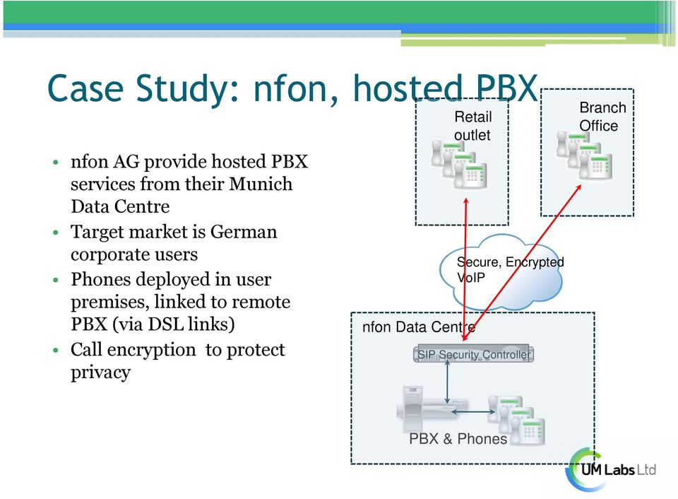 linked to remote PBX (via DSL links) Call encryption to protect privacy Retail outlet