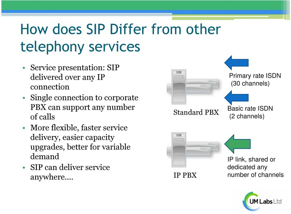 easier capacity upgrades, better for variable demand SIP can deliver service anywhere.