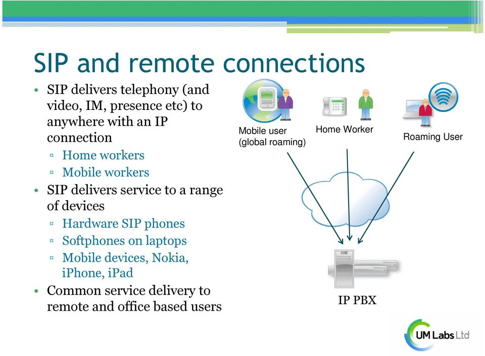 Hardware SIP phones Softphones on laptops Mobile devices, Nokia, iphone, ipad Common service