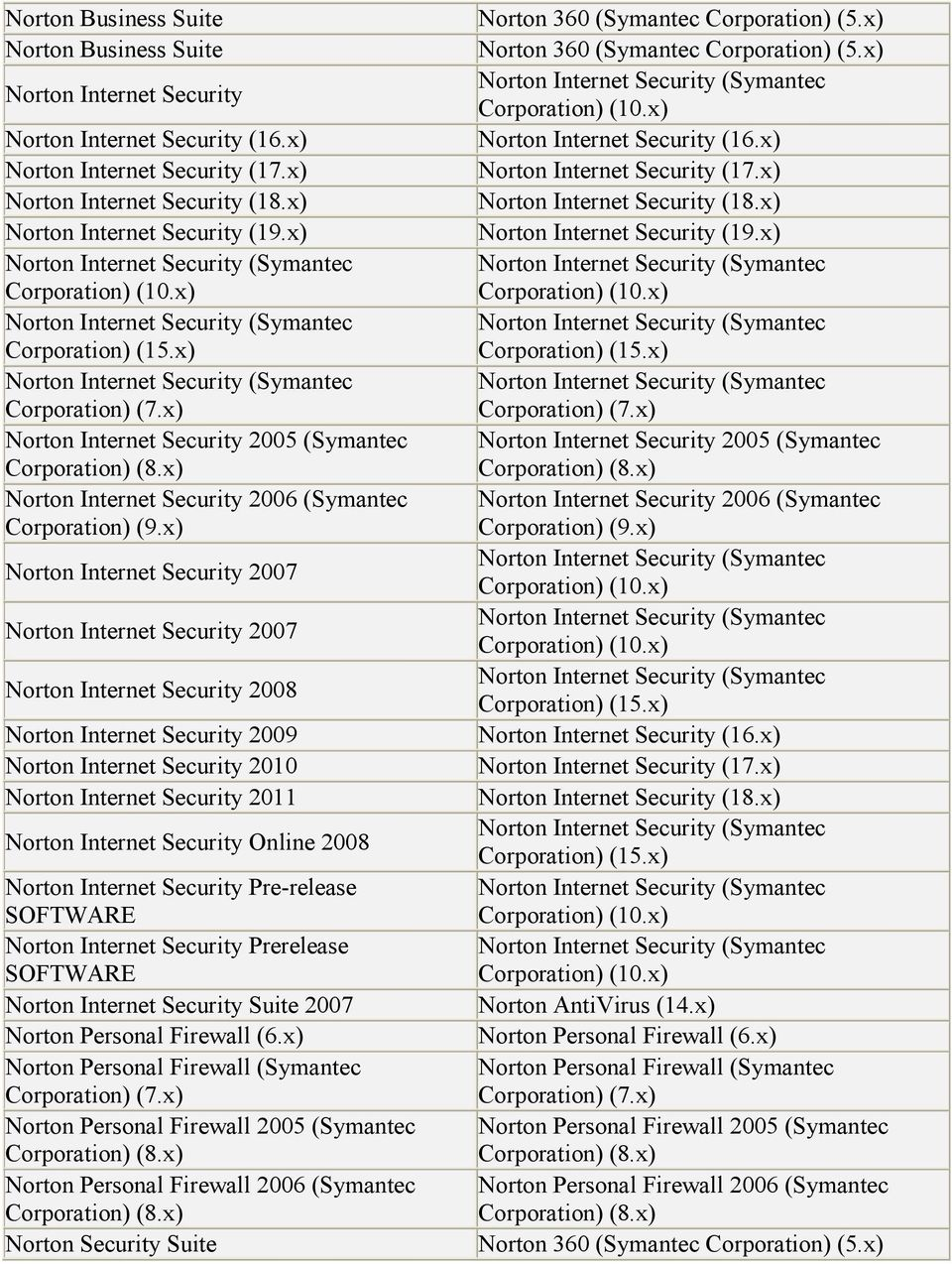 x) Norton Internet Security (Symantec Corporation) Norton Internet Security 2005 (Symantec Corporation) (8.x) Norton Internet Security 2006 (Symantec Corporation) (9.