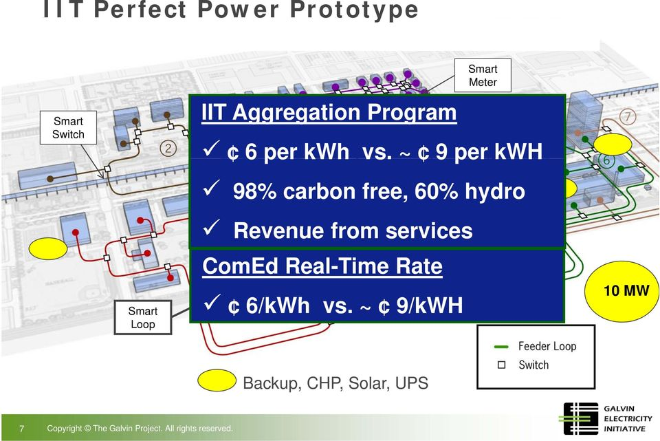 ~ 9perkWH 98% carbon free, 60% hydro Revenue from services ComEd Real-Time
