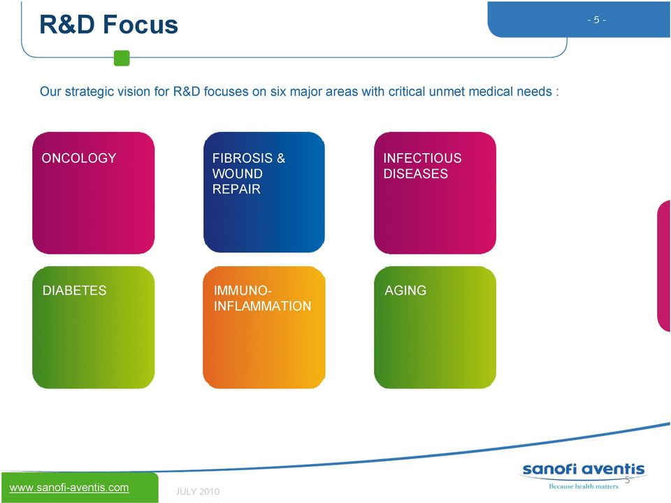 critical unmet medical needs : ONCOLOGY FIBROSIS & WOUND