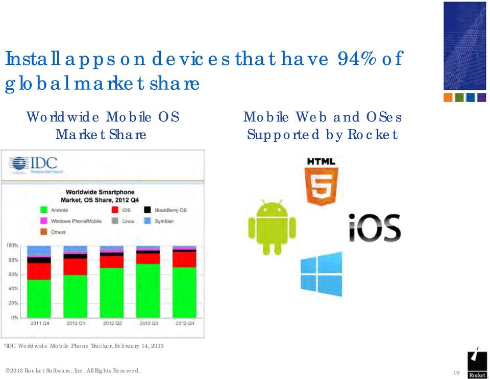 Mobile Web and OSes Supported by Rocket *IDC