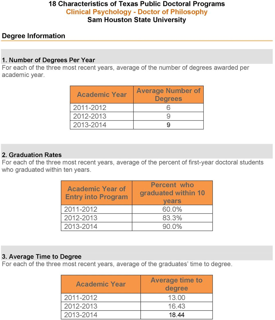 18 Characteristics Of Texas Public Doctoral Programs. Store Hours Template. Missing Poster Generator. Price List Template Excel. Graduation Dresses For 5th Grade Girls. Web Developer Contract Template. Good Printable Examples Of Resumes. Excel Graph Paper Template. Blank Autopsy Report Template